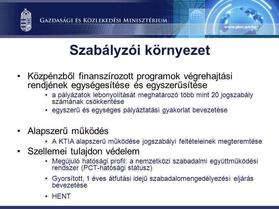 Szabályzói környezet Közpénzből finanszírozott programok végrehajtási rendjének egységesítése és egyszerűsítése a pályázatok lebonyolítását meghatározó több mint 20 jogszabály számának csökkentése egyszerű és egységes pályáztatási gyakorlat bevezetése Alapszerű működés A KTIA alapszerű működése jogszabályi feltételeinek megteremtése Szellemei tulajdon védelem Megújuló hatósági profil: a nemzetközi szabadalmi együttműködési rendszer (PCT-hatósági státusz) Gyorsított, 1 éves átfutási idejű szabadalomengedélyezési eljárás bevezetése HENT