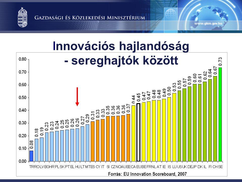 I nnovációs hajlandóság - sereghajtók között Forrás: EU Innovation Scoreboard, 2007