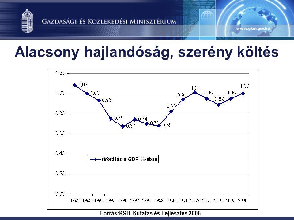 Alacsony hajlandóság, szerény költés Forrás:KSH, Kutatás és Fejlesztés 2006