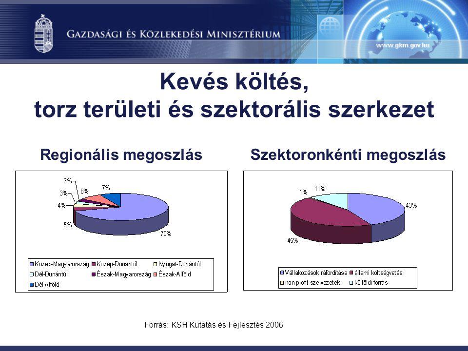 Kevés költés, torz területi és szektorális szerkezet Forrás: KSH Kutatás és Fejlesztés 2006 Regionális megoszlásSzektoronkénti megoszlás