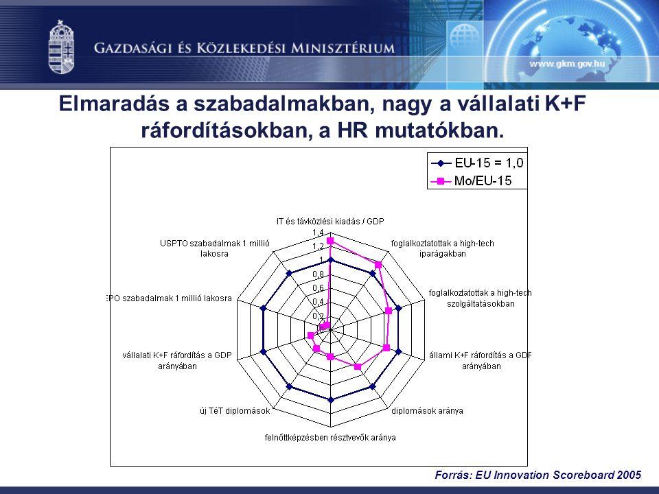 Elmaradás a szabadalmakban, nagy a vállalati K+F ráfordításokban, a HR mutatókban. Forrás: EU Innovation Scoreboard 2005