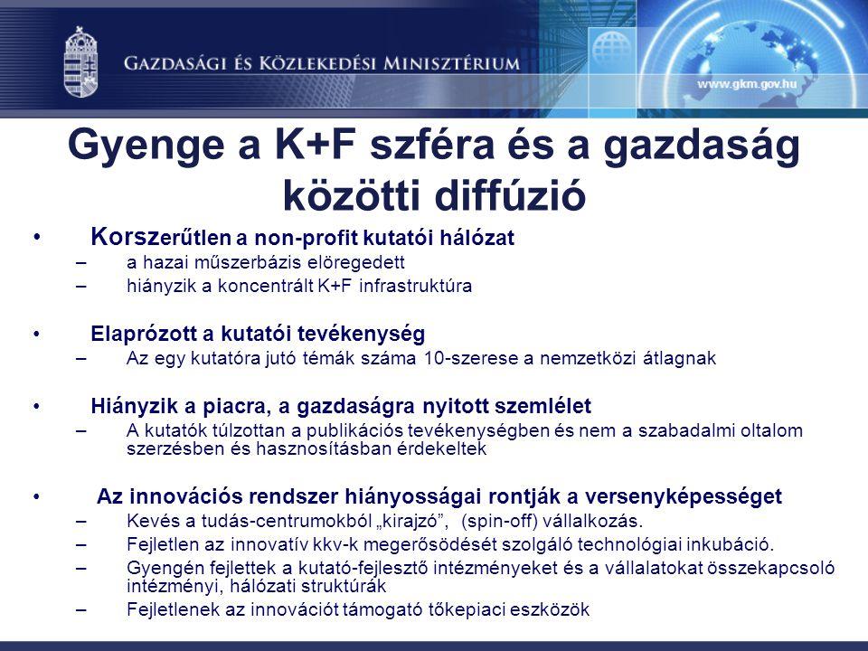 Korsz erűtlen a non-profit kutatói hálózat –a hazai műszerbázis elöregedett –hiányzik a koncentrált K+F infrastruktúra Elaprózott a kutatói tevékenysé