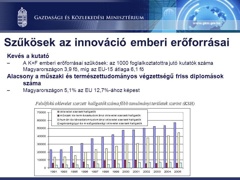 Kevés a kutató –A K+F emberi erőforrásai szűkösek: az 1000 foglalkoztatottra jutó kutatók száma Magyarországon 3,9 fő, míg az EU-15 átlaga 6,1 fő Alacsony a műszaki és természettudományos végzettségű friss diplomások száma –Magyarországon 5,1% az EU 12,7%-ához képest Felsőfokú oklevelet szerzett hallgatók száma főbb tanulmányi területek szerint (KSH) Szűkösek az innováció emberi erőforrásai