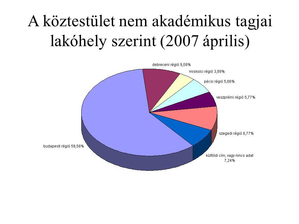 A köztestület nem akadémikus tagjai lakóhely szerint (2007 április)