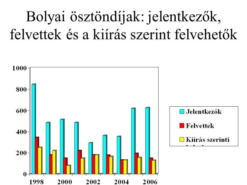 Bolyai ösztöndíjak: jelentkezők, felvettek és a kiírás szerint felvehetők