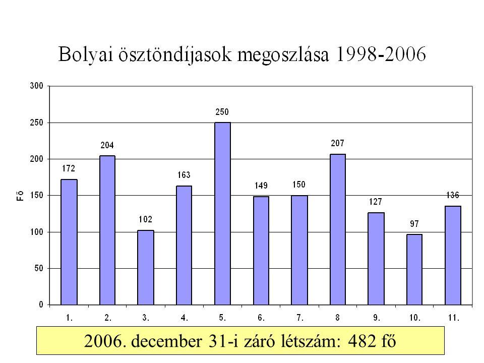 2006. december 31-i záró létszám: 482 fő