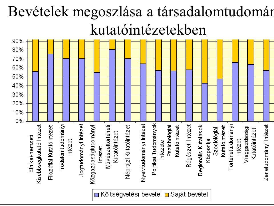 Bevételek megoszlása a társadalomtudományi kutatóintézetekben
