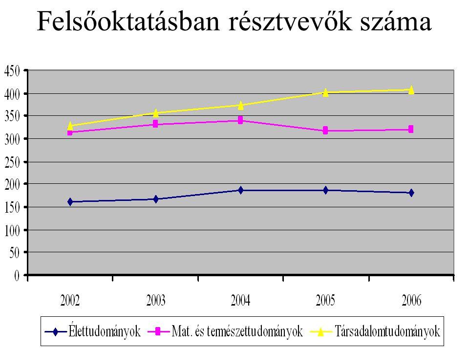 Felsőoktatásban résztvevők száma