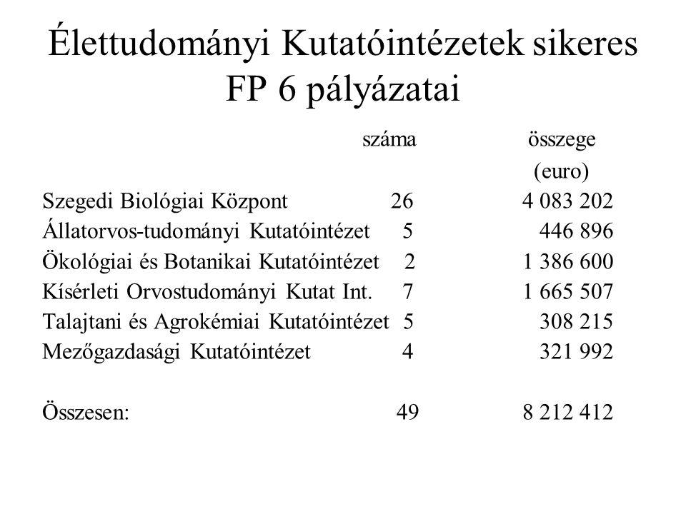 Élettudományi Kutatóintézetek sikeres FP 6 pályázatai száma összege (euro) Szegedi Biológiai Központ 26 4 083 202 Állatorvos-tudományi Kutatóintézet 5 446 896 Ökológiai és Botanikai Kutatóintézet 21 386 600 Kísérleti Orvostudományi Kutat Int.