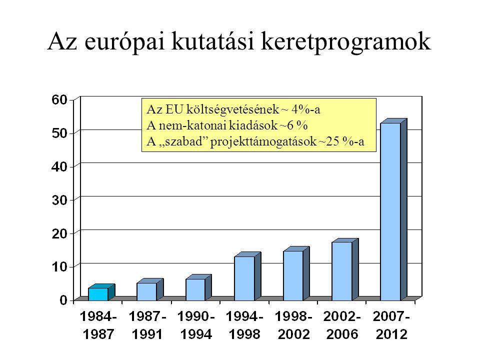 """Az európai kutatási keretprogramok Az EU költségvetésének ~ 4%-a A nem-katonai kiadások ~6 % A """"szabad projekttámogatások ~25 %-a"""