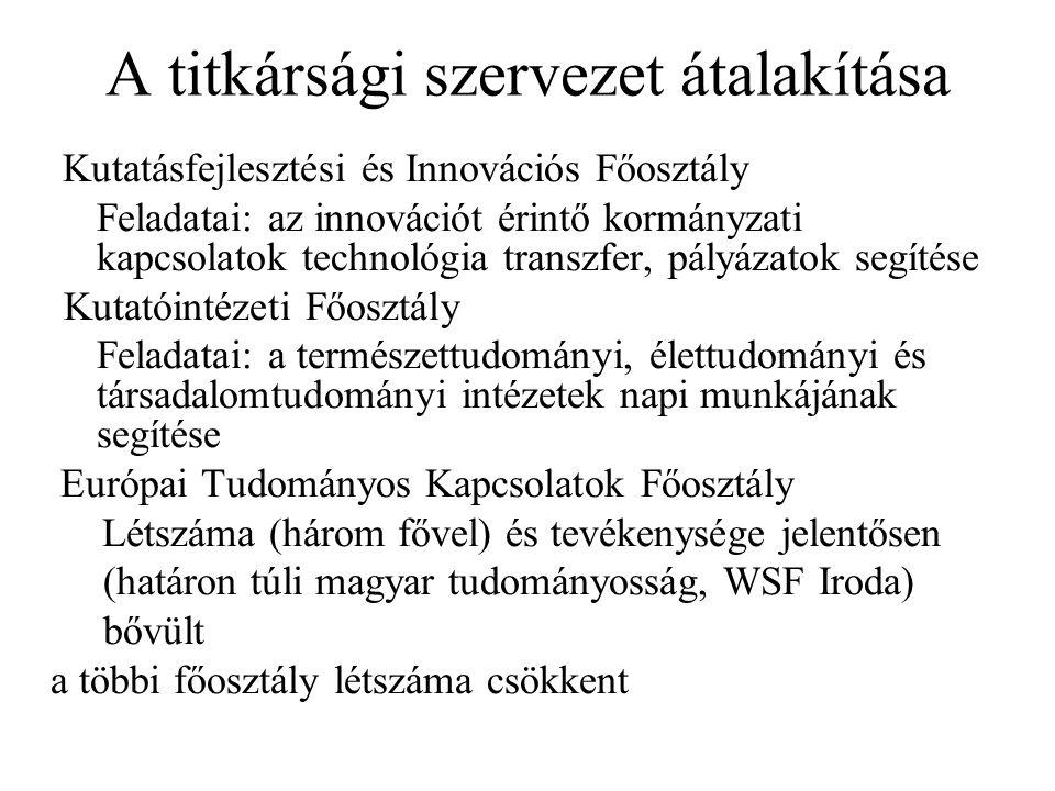 A titkársági szervezet átalakítása Kutatásfejlesztési és Innovációs Főosztály Feladatai: az innovációt érintő kormányzati kapcsolatok technológia transzfer, pályázatok segítése Kutatóintézeti Főosztály Feladatai: a természettudományi, élettudományi és társadalomtudományi intézetek napi munkájának segítése Európai Tudományos Kapcsolatok Főosztály Létszáma (három fővel) és tevékenysége jelentősen (határon túli magyar tudományosság, WSF Iroda) bővült a többi főosztály létszáma csökkent