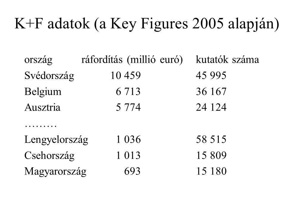 K+F adatok (a Key Figures 2005 alapján) országráfordítás (millió euró)kutatók száma Svédország10 45945 995 Belgium 6 71336 167 Ausztria 5 77424 124 ……… Lengyelország 1 03658 515 Csehország 1 01315 809 Magyarország 69315 180