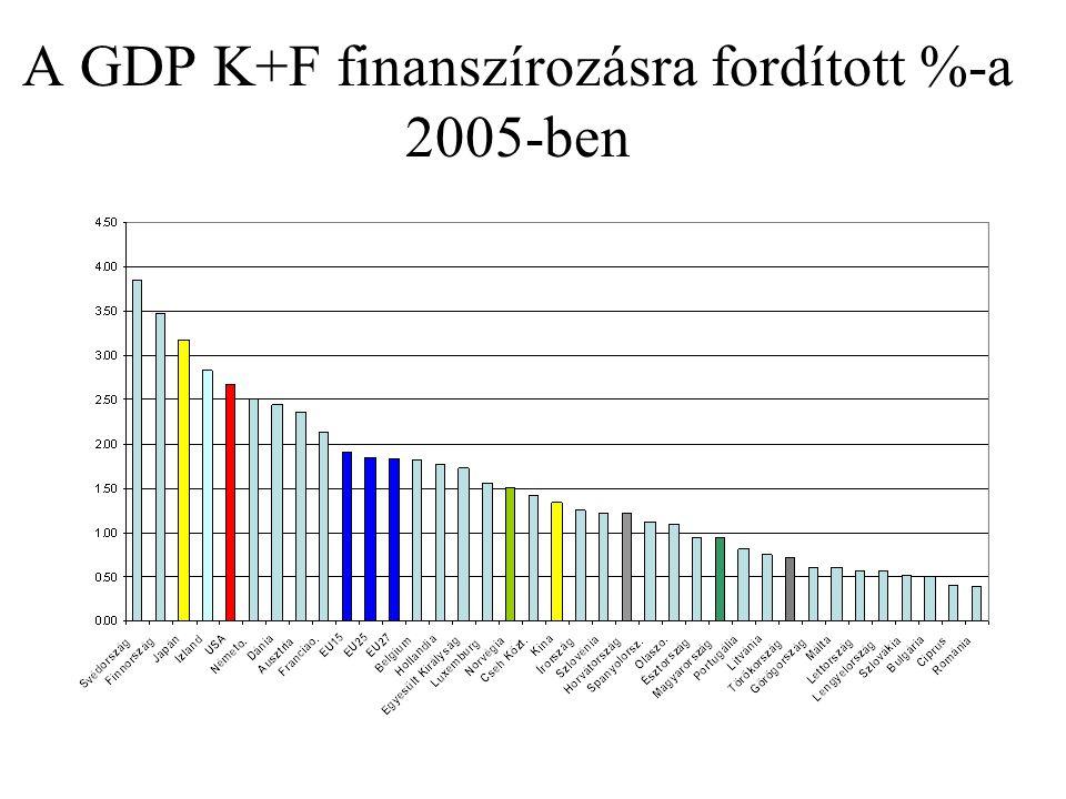 Megadott doktori címek (éves átlagok) 2006. december 31-én záró létszám: 2.549 fő