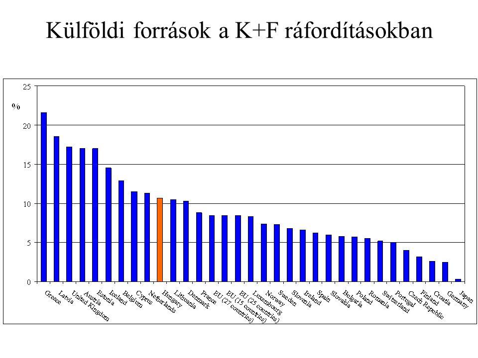 1000 fő munkavállalóra jutó kutatók száma, 2004-ben