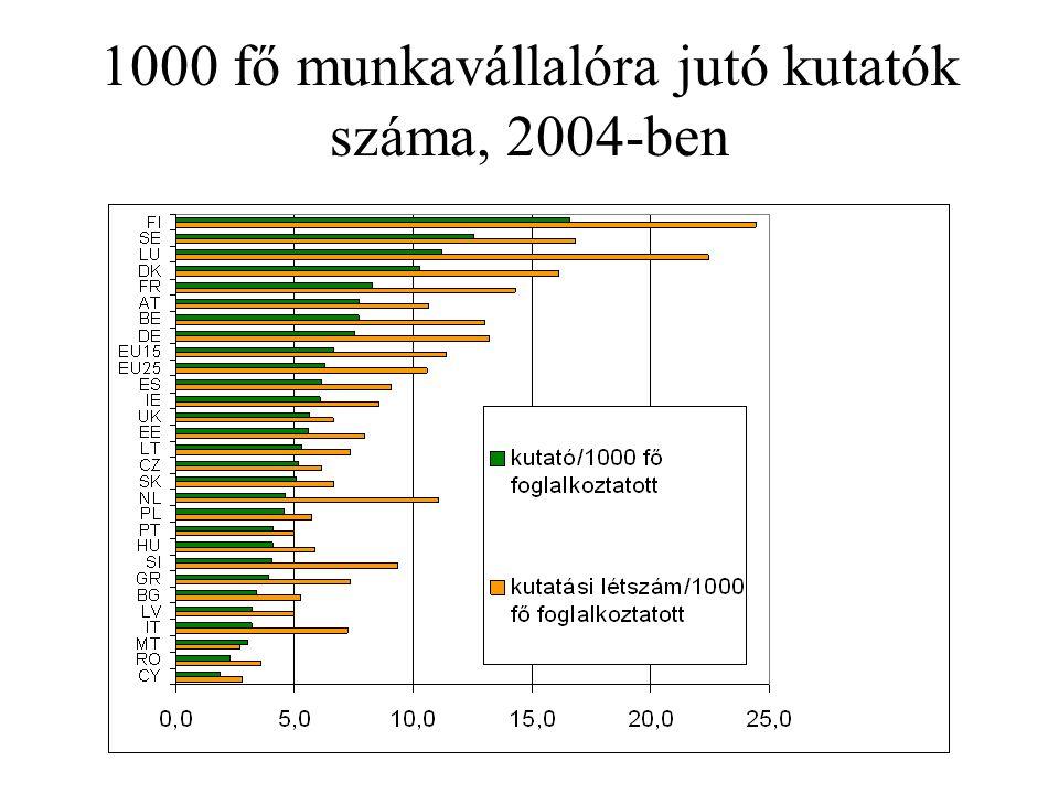 Az elnyert összegek intézményenként (millió forint)