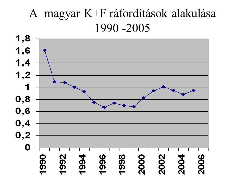A magyar K+F ráfordítások alakulása 1990 -2005