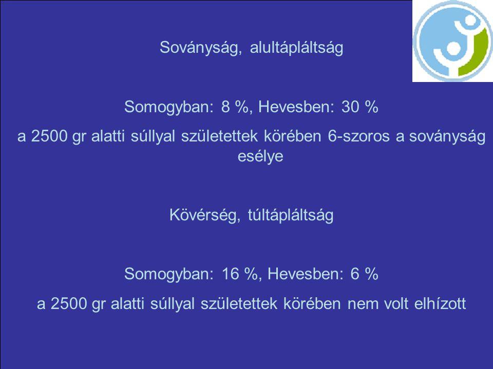 Soványság, alultápláltság Somogyban: 8 %, Hevesben: 30 % a 2500 gr alatti súllyal születettek körében 6-szoros a soványság esélye Kövérség, túltápláltság Somogyban: 16 %, Hevesben: 6 % a 2500 gr alatti súllyal születettek körében nem volt elhízott