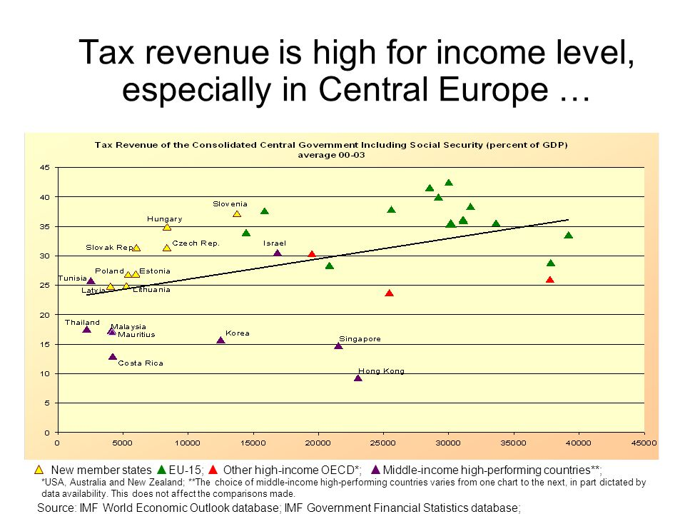 Tax revenue is high for income level, especially in Central Europe … Source: IMF World Economic Outlook database; IMF Government Financial Statistics database; New member states EU-15; Other high-income OECD*; Middle-income high-performing countries**; *USA, Australia and New Zealand; **The choice of middle-income high-performing countries varies from one chart to the next, in part dictated by data availability.