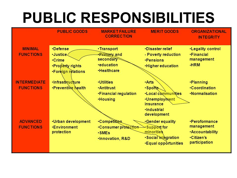 PUBLIC RESPONSIBILITIES PUBLIC GOODSMARKET FAILURE CORRECTION MERIT GOODSORGANIZATIONAL INTEGRITY MINIMAL FUNCTIONS Defense Justice Crime Property rights Foreign relations Transport Primary and secondary education Healthcare Disaster relief - Poverty reduction Pensions Higher education Legality control Financial management -HRM INTERMEDIATE FUNCTIONS Infrastrructure Preventive health Utilities Antitrust Financial regulation Housing Arts Sports Local communities Unemployment insurance Industrial development Planning Coordination Normalisation ADVANCED FUNCTIONS Urban development Environment protection Competition Consumer protection SMEs Innovation, R&D Gender equality Support for minorities Social integration Equal opportunities Peroformance management Accountability Citizen's participation