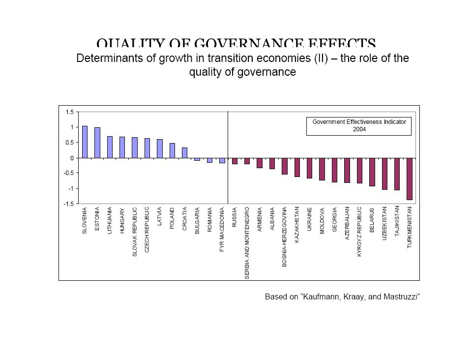 QUALITY OF GOVERNANCE EFFECTS