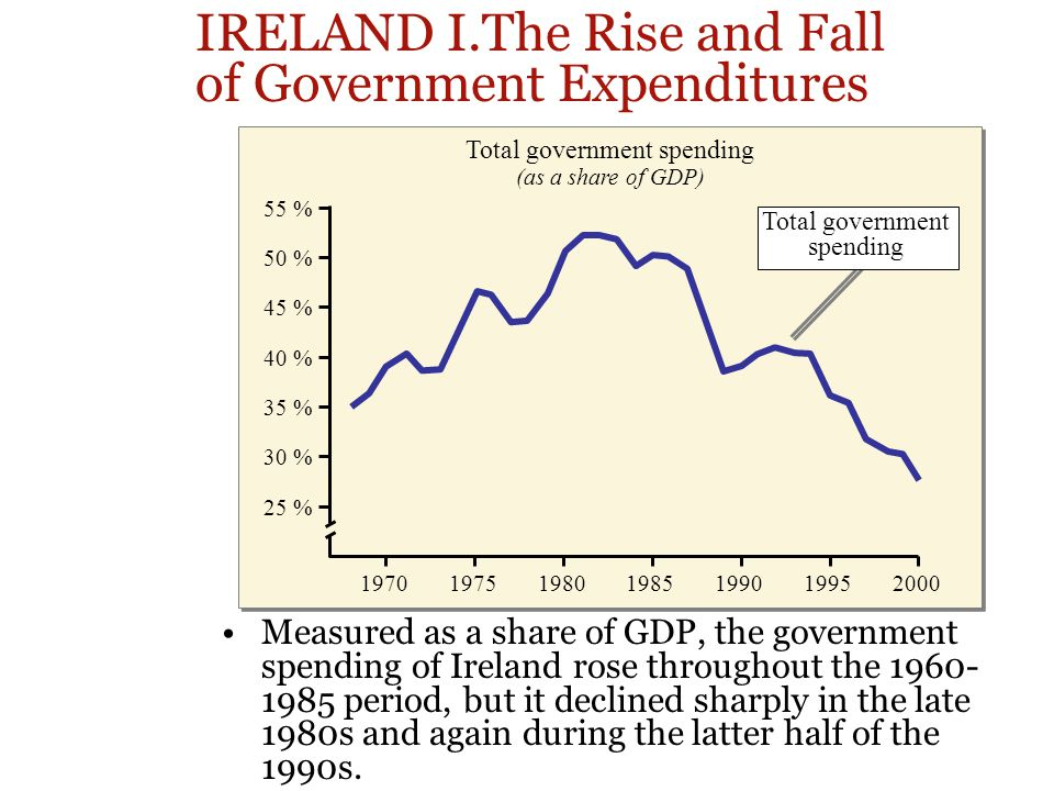 Total government spending (as a share of GDP) IRELAND I.The Rise and Fall of Government Expenditures Measured as a share of GDP, the government spending of Ireland rose throughout the 1960- 1985 period, but it declined sharply in the late 1980s and again during the latter half of the 1990s.