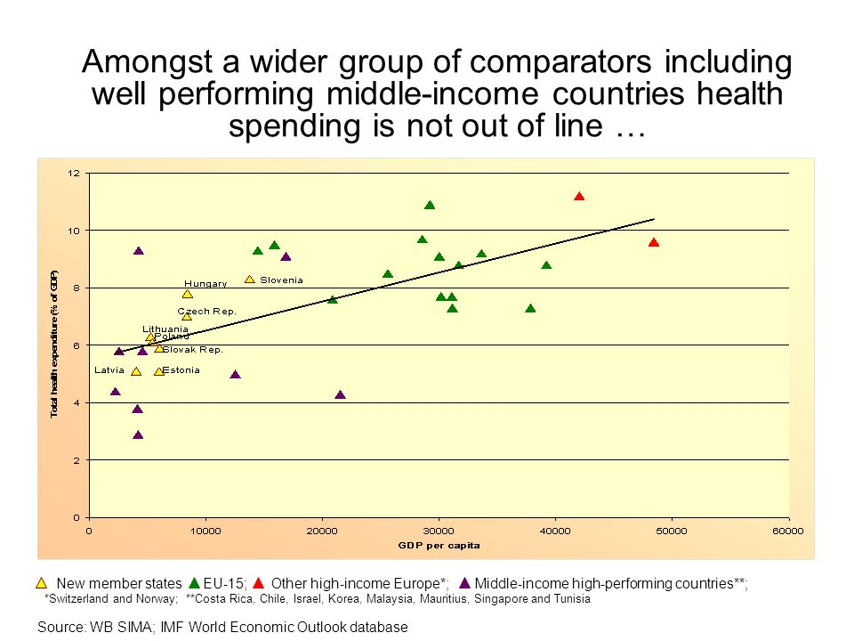 Amongst a wider group of comparators including well performing middle-income countries health spending is not out of line … Source: WB SIMA; IMF World Economic Outlook database New member states EU-15; Other high-income Europe*; Middle-income high-performing countries**; *Switzerland and Norway; **Costa Rica, Chile, Israel, Korea, Malaysia, Mauritius, Singapore and Tunisia