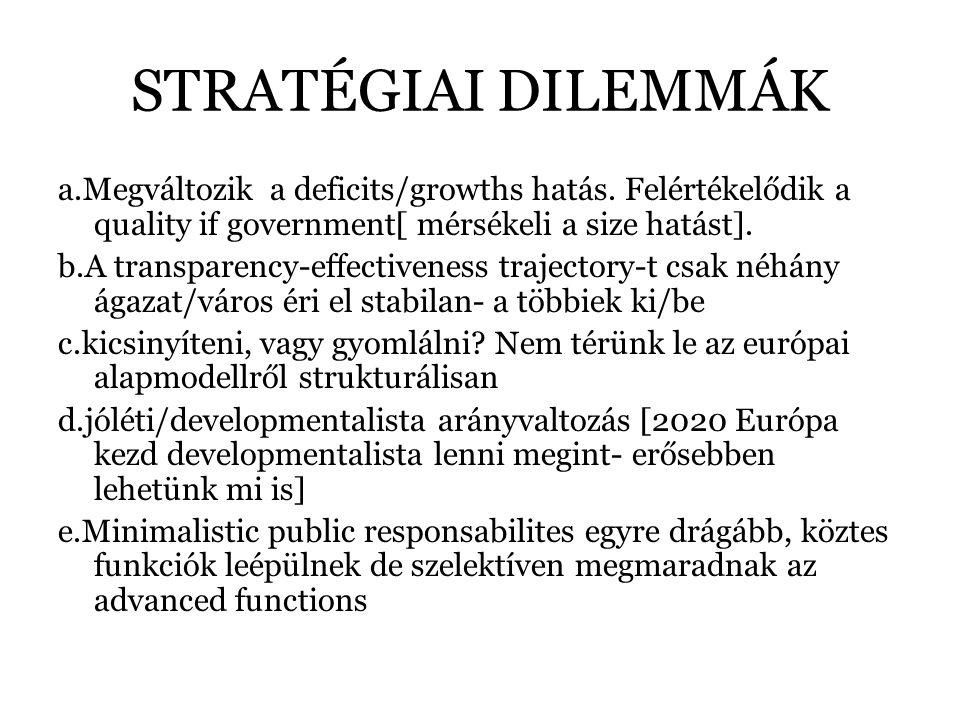 STRATÉGIAI DILEMMÁK a.Megváltozik a deficits/growths hatás. Felértékelődik a quality if government[ mérsékeli a size hatást]. b.A transparency-effecti