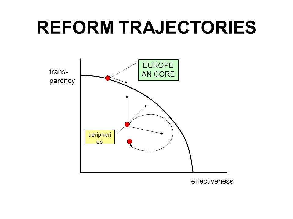 REFORM TRAJECTORIES trans- parency effectiveness EUROPE AN CORE peripheri es