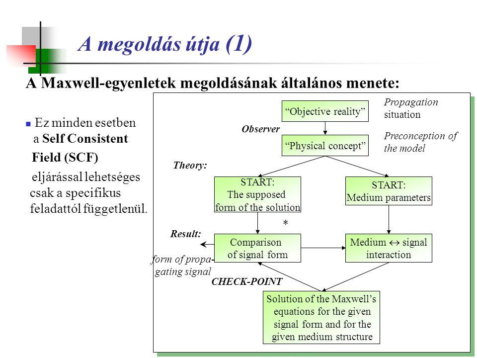 A megoldás útja (1) A Maxwell-egyenletek megoldásának általános menete: Ez minden esetben a Self Consistent Field (SCF) eljárással lehetséges csak a s