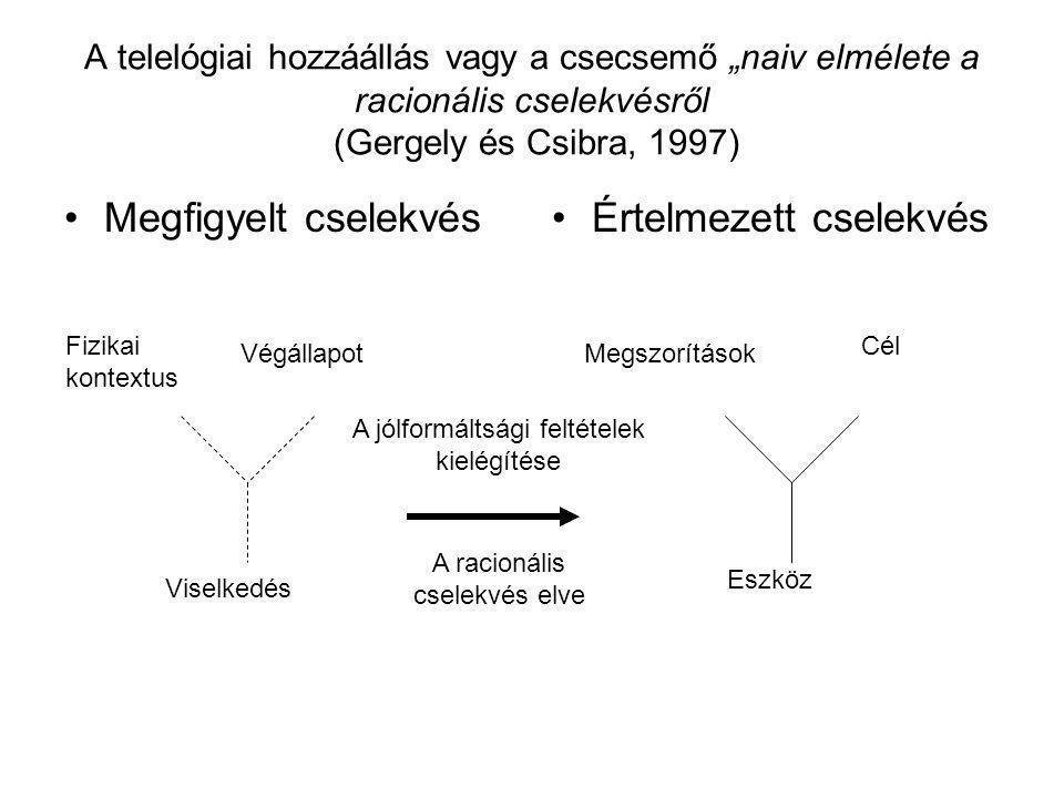 """A telelógiai hozzáállás vagy a csecsemő """"naiv elmélete a racionális cselekvésről (Gergely és Csibra, 1997) Megfigyelt cselekvésÉrtelmezett cselekvés F"""