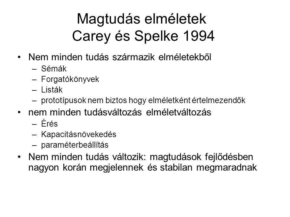 Magtudás elméletek Carey és Spelke 1994 Nem minden tudás származik elméletekből –Sémák –Forgatókönyvek –Listák –prototípusok nem biztos hogy elméletké