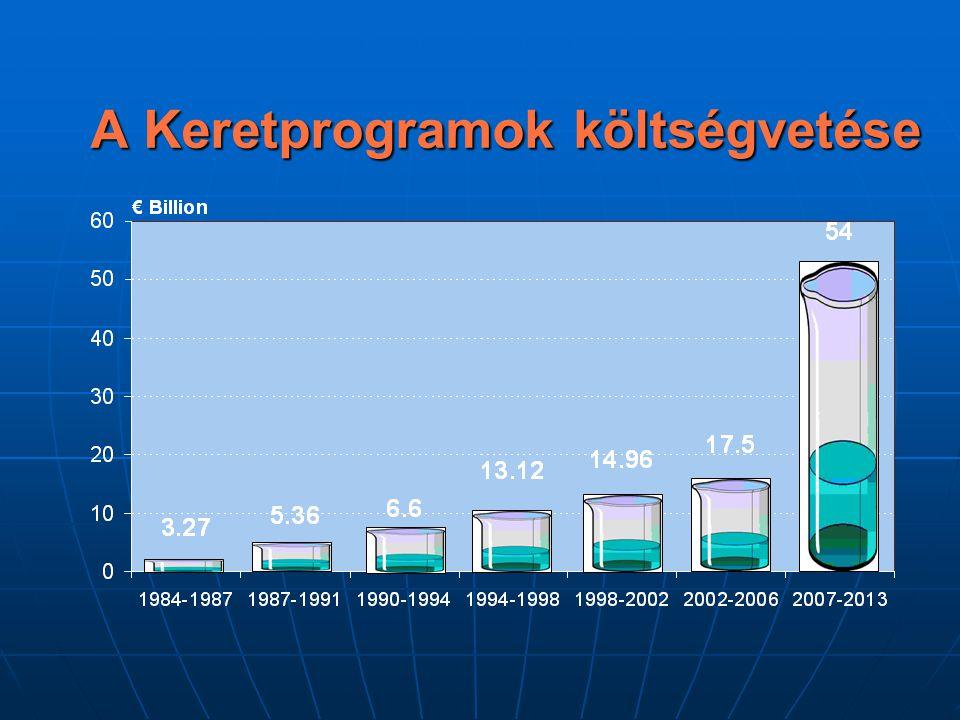 A Keretprogramok költségvetése