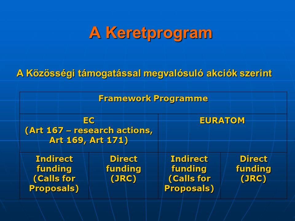 A Keretprogram A Közösségi támogatással megvalósuló akciók szerint A Közösségi támogatással megvalósuló akciók szerint Framework Programme EC (Art 167
