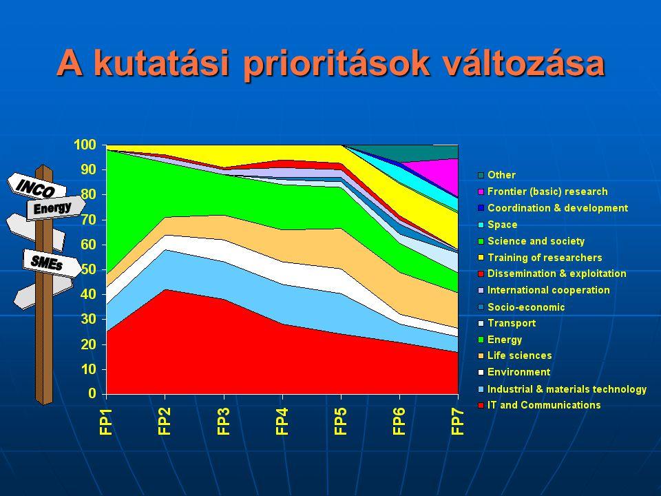 """Újdonságok Jelentős növekedés a költségvetésben (EUR ~54 milliárd) Jelentős növekedés a költségvetésben (EUR ~54 milliárd) Frontier research / Felderítő kutatások (évi ~ EUR 1.5 milliárd) Frontier research / Felderítő kutatások (évi ~ EUR 1.5 milliárd) """"Szimplifikáció """"Szimplifikáció Adminisztratív és logisztikai feladatok átcsoportosítása (""""ügynökségek ) Adminisztratív és logisztikai feladatok átcsoportosítása (""""ügynökségek )"""