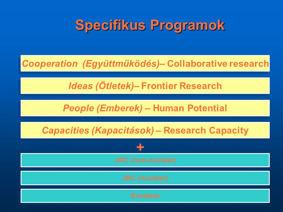 Specifikus Programok Specifikus Programok Cooperation (Együttműködés)– Collaborative research People (Emberek) – Human Potential JRC (nuclear) Ideas (