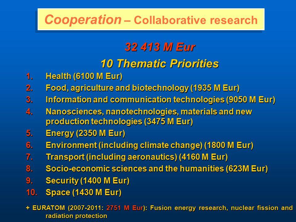 Pénzügyi Tervezés Projekt költségvetése = Közösségi támogatás + Saját erő Közösségi támogatás: a projekt költségvetéséhez való EU hozzájárulás (maximált összeg; szabályos költségek elszámolása esetén) Közösségi támogatás: a projekt költségvetéséhez való EU hozzájárulás (maximált összeg; szabályos költségek elszámolása esetén) Saját erő: a Közösségi támogatás feltételeként biztosítandó intézményi ráfordítás szabályos és elszámolható költségekkel való elszámolással (könyvelési háttérrel!) Saját erő: a Közösségi támogatás feltételeként biztosítandó intézményi ráfordítás szabályos és elszámolható költségekkel való elszámolással (könyvelési háttérrel!)