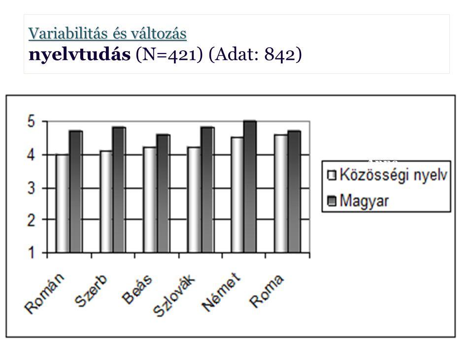 Variabilitás és változás Variabilitás és változás nyelvtudás (N=421) (Adat: 842) Borbély Anna Borbély Anna