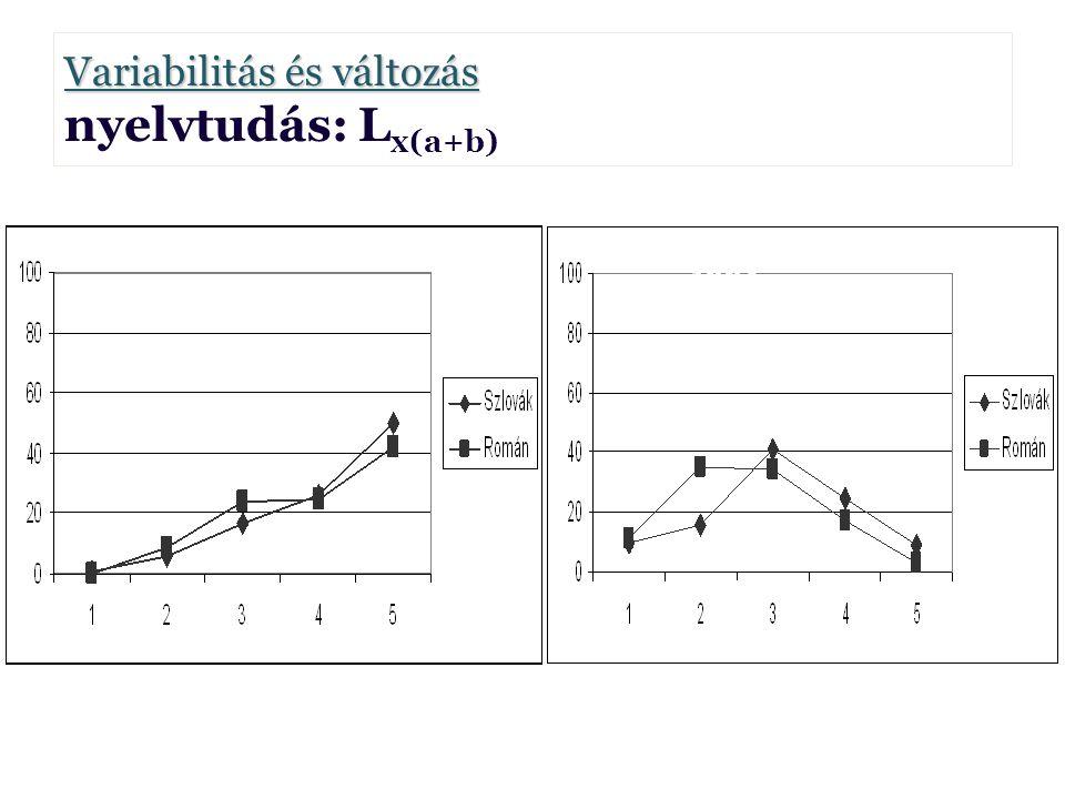 Variabilitás és változás Variabilitás és változás nyelvtudás: L x(a+b) Borbély Anna Borbély Anna