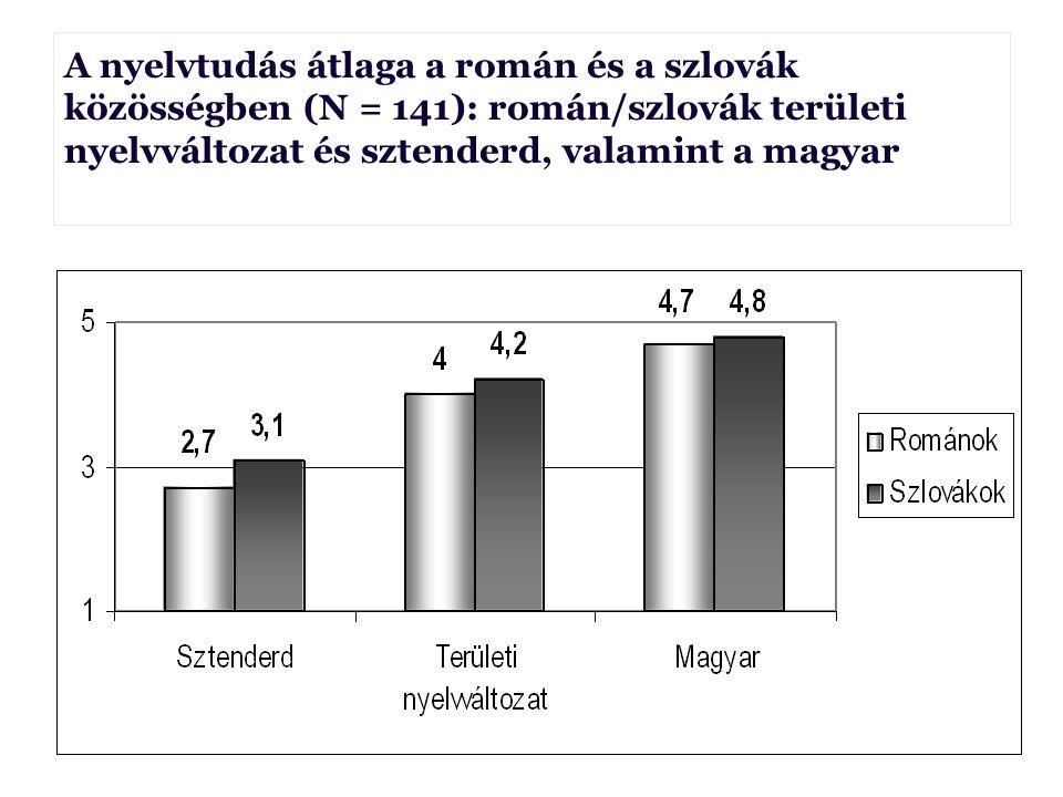 A nyelvtudás átlaga a román és a szlovák közösségben (N = 141): román/szlovák területi nyelvváltozat és sztenderd, valamint a magyar Borbély Anna Borb