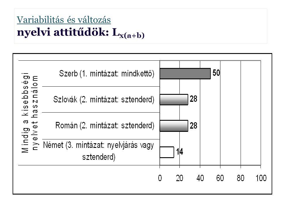 Variabilitás és változás nyelvi attitűdök: L x(a+b) Borbély Anna Borbély Anna