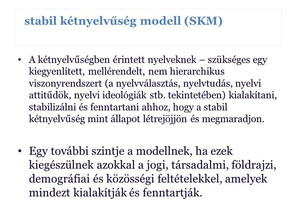 stabil kétnyelvűség modell (SKM) Borbély Anna Borbély Anna Borbély Anna A kétnyelvűségben érintett nyelveknek – szükséges egy kiegyenlített, mellérend