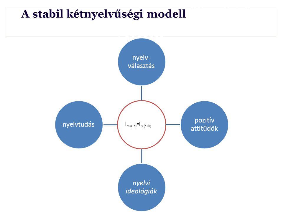 A stabil kétnyelvűségi modell Borbély Anna Lx (a+b)=Ly (a+b) nyelv- választás pozitív attitűdök nyelvi ideológiák nyelvtudás