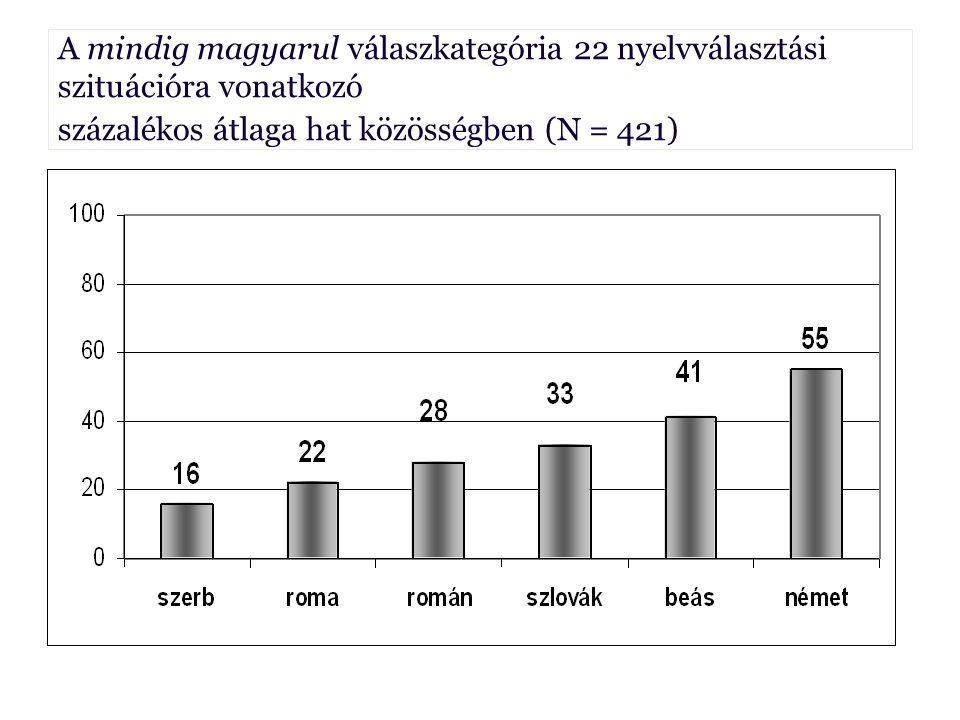 A mindig magyarul válaszkategória 22 nyelvválasztási szituációra vonatkozó Borbély Anna százalékos átlaga hat közösségben (N = 421) Borbély Anna