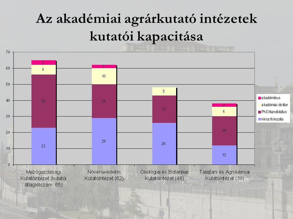 Az akadémiai agrárkutató intézetek kutatói kapacitása