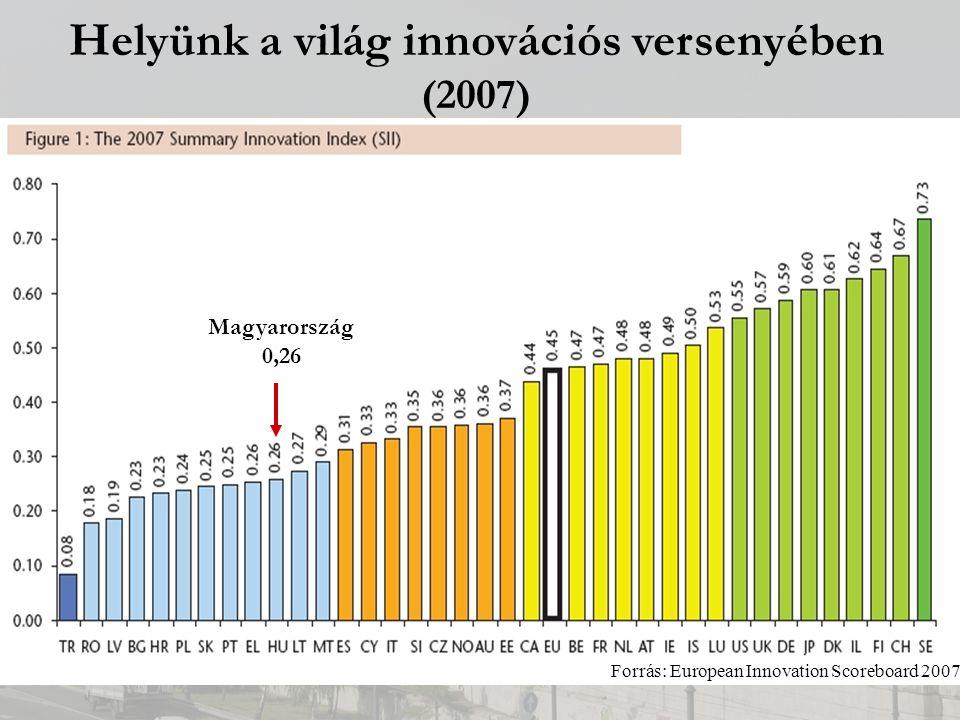 Helyünk a világ innovációs versenyében (2007) Magyarország 0,26 Forrás: European Innovation Scoreboard 2007
