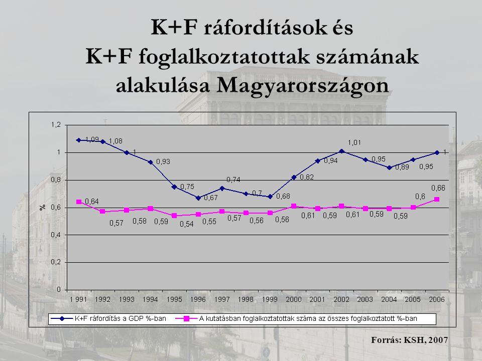 K+F ráfordítások és K+F foglalkoztatottak számának alakulása Magyarországon Forrás: KSH, 2007