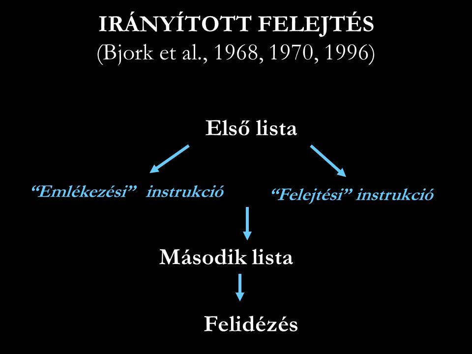 """IRÁNYÍTOTT FELEJTÉS (Bjork et al., 1968, 1970, 1996) Első lista """"Emlékezési"""" instrukció """"Felejtési"""" instrukció Második lista Felidézés"""