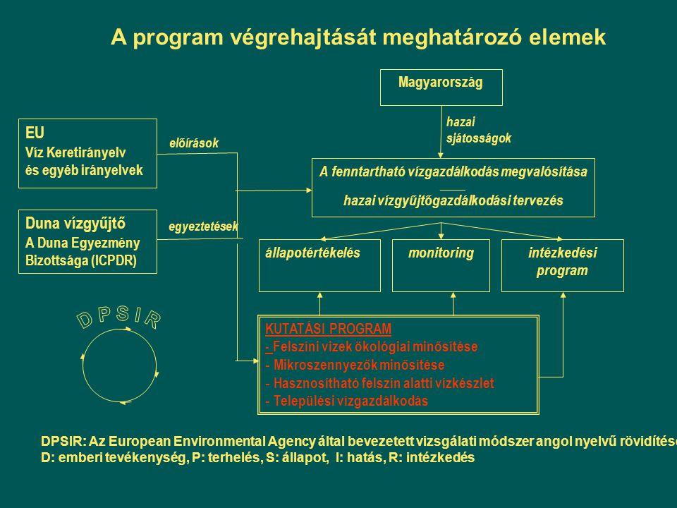 egyeztetések előírások A fenntartható vízgazdálkodás megvalósítása ______ hazai vízgyűjtőgazdálkodási tervezés hazai sjátosságok Magyarország EU Víz K