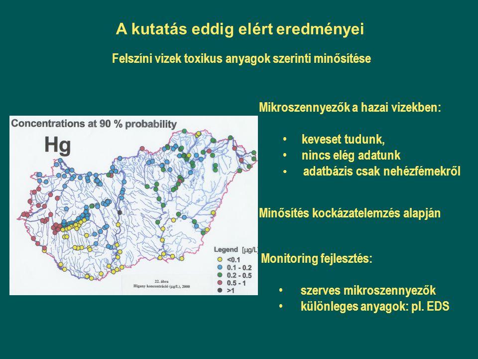 Mikroszennyezők a hazai vizekben: keveset tudunk, nincs elég adatunk adatbázis csak nehézfémekről Minősítés kockázatelemzés alapján Monitoring fejlesz