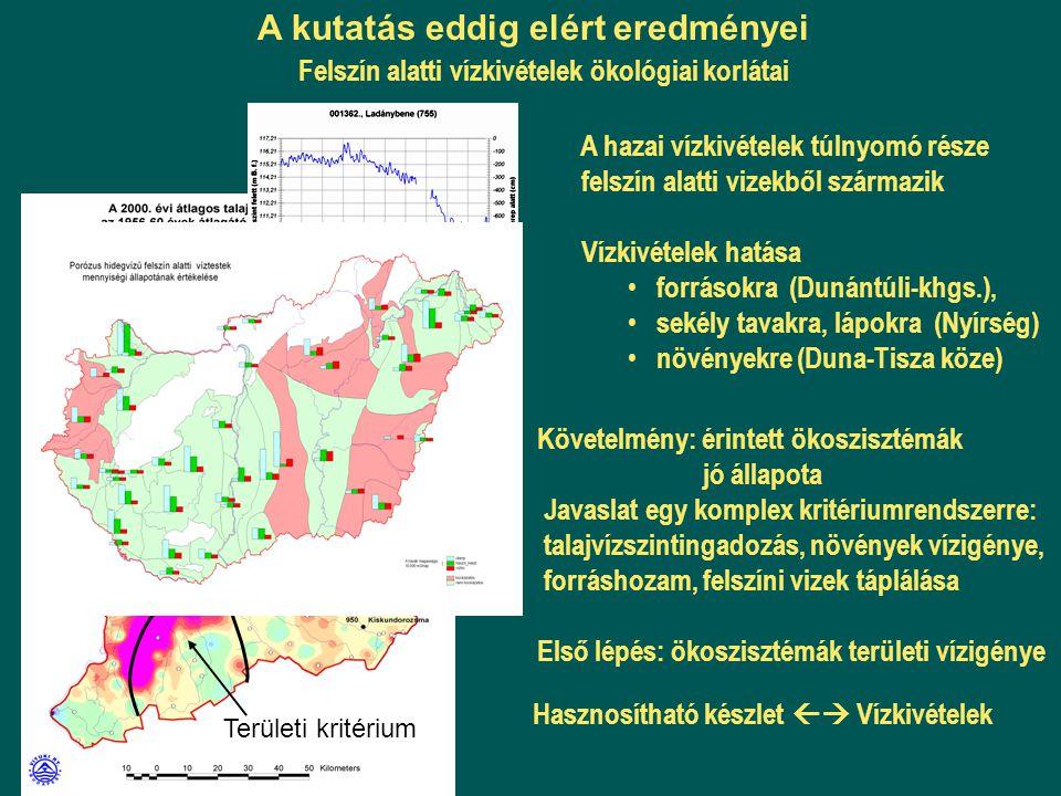 Hasznosítható készlet  Vízkivételek A kutatás eddig elért eredményei A hazai vízkivételek túlnyomó része felszín alatti vizekből származik Vízkivéte